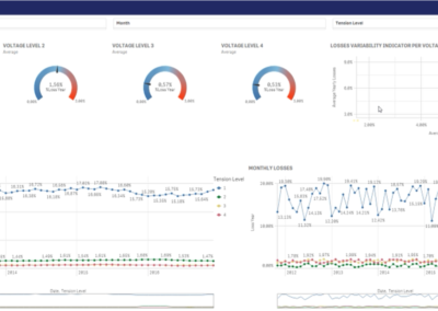 Consumption Analysis Dashboard